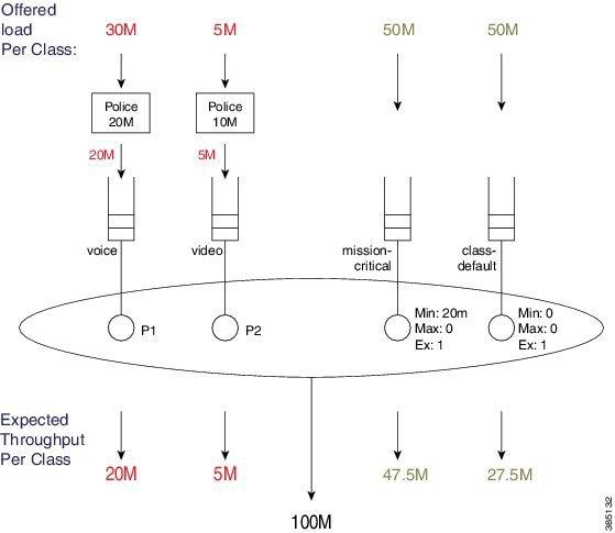 Qos Modular Qos Command Line Interface Configuration Guide Cisco