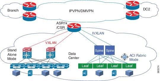 Carrier Ethernet Configuration Guide, Cisco IOS XE Gibraltar