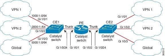 IP Routing Configuration Guide, Cisco IOS XE Gibraltar 16 12