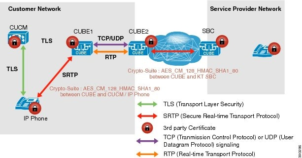 analysis of secure real time transport The secure real-time transport protocol (srtp) is a real-time transport protocol (rtp) profile, intended to provide encryption, message authentication and integrity, and replay attack protection to the rtp data in both unicast and multicast applications.