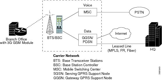 Base Transceiver Station Architecture The Base Transceiver Station