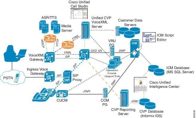Design Guide for Cisco Unified Customer Voice Portal, Release 10 5(1