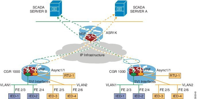 Vpn Routing And Forwarding Vrf Lite Software Configuration Guide