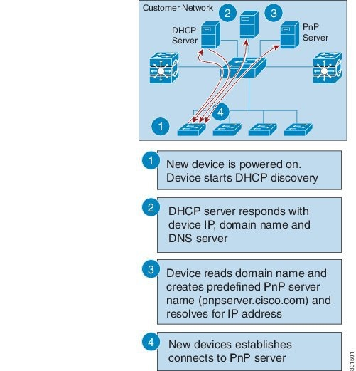 Cisco Nexus 9000 Series NX-OS Fundamentals Configuration Guide
