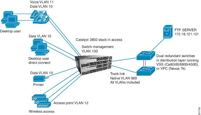Cisco Catalyst 3850 Series and Cisco Catalyst 3650 Series Switches