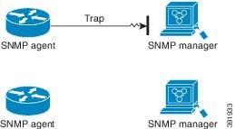 SNMP Configuration Guide, Cisco IOS XE Release 3SE (Catalyst 3850