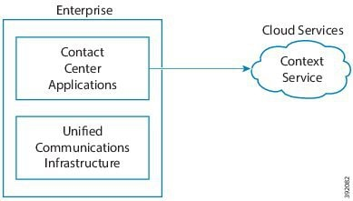 Cisco Hosted Collaboration Solution for Contact Center