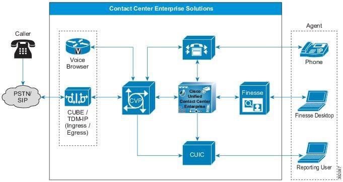 392087 solution design guide for cisco unified contact center enterprise solution architecture diagram at aneh.co