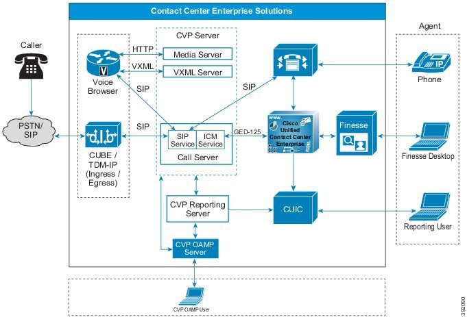 Solution Design Guide for Cisco Packaged Contact Center