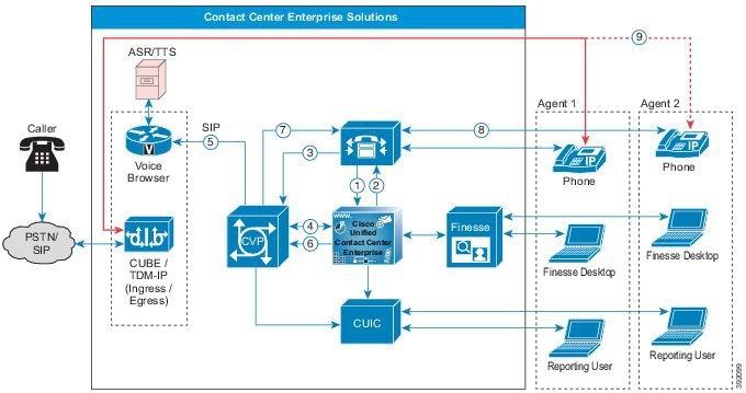 solution design guide for cisco unified contact center enterprise release 11 5 contact center. Black Bedroom Furniture Sets. Home Design Ideas