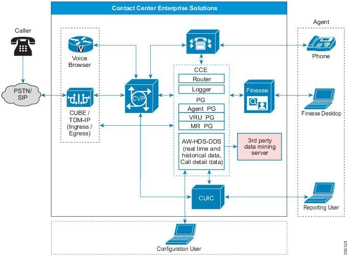 Solution Design Guide for Cisco Hosted Collaboration