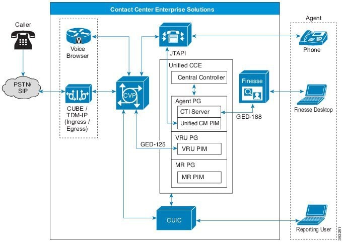 Security Guide for Cisco Unified ICM/Contact Center