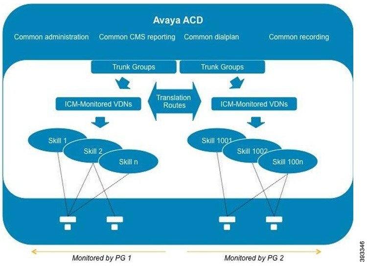 Cisco Unified ICM ACD Supplement for Avaya Communication
