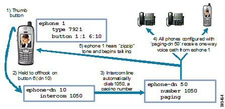 Cisco unified communications manager express system administrator.