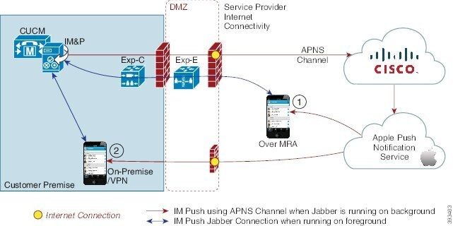 System Configuration Guide for Cisco Unified Communications