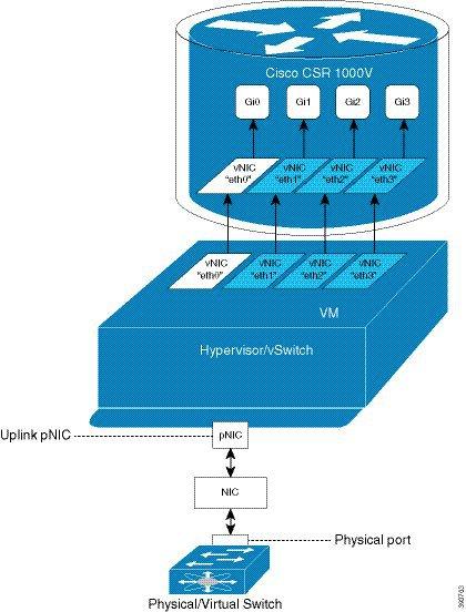 Cisco Unified Border Element Configuration Guide - Virtual