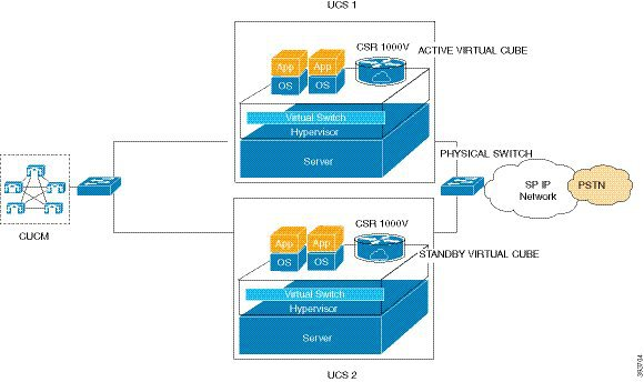 Cisco Unified Border Element Configuration Guide - Virtual