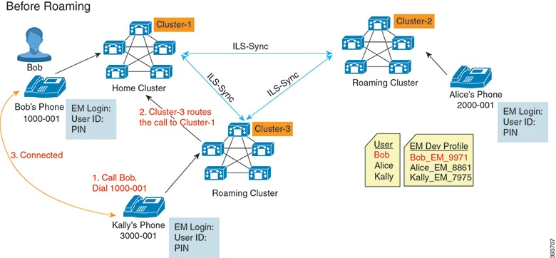 Feature Configuration Guide for Cisco Unified Communications