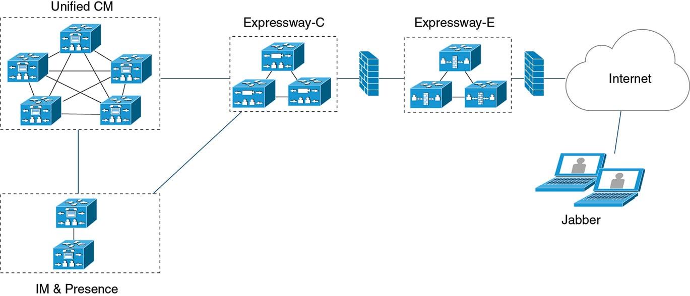 Planning Guide for Cisco Jabber 11 9 - Deployment Scenarios