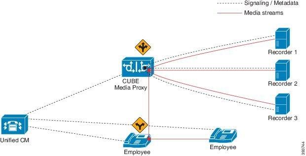 Cisco Unified Border Element Configuration Guide - CUBE Media Proxy