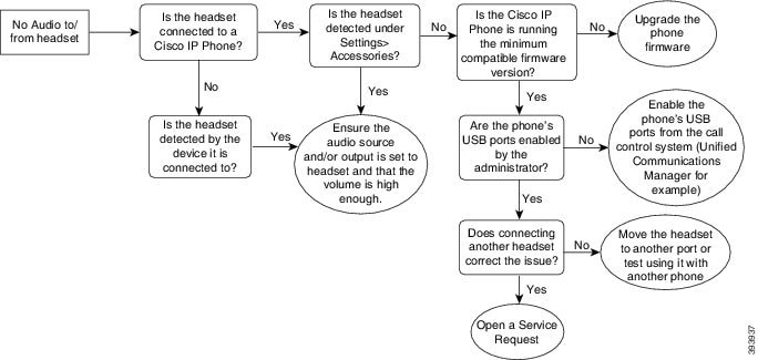 Cisco IP Phone 7800 and 8800 Series Accessories Guide for Cisco
