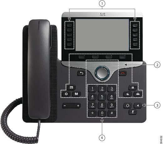 Cisco IP Phone 8861 with callouts. Number 1 points to the buttons on either side of the screen. Number 2 points to the 4 buttons under the screen, the two buttons on either side of the round navigation button, and the clusters of 3 buttons on the top left and top right of the keypad. Number 3 points to the top-right button in the lower right button cluster. Number 4 points to the keypad.