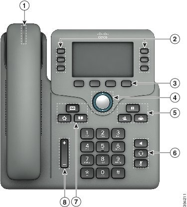 Cisco IP Phone 6871 Buttons