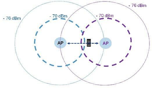 iPhone 6 Roaming Behavior and Optimization - Cisco