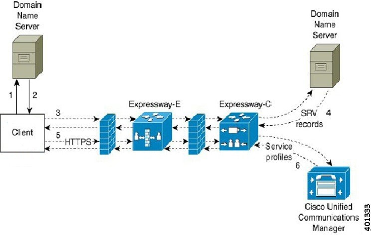 Deployment and Installation Guide for Cisco Jabber, Release
