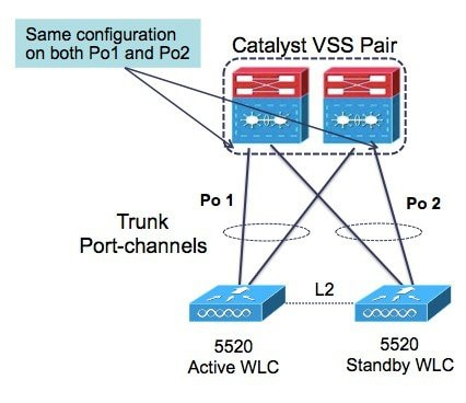 Cisco 5520 wireless lan controller deployment guide cisco connecting cisco 5520 sso pair to the wired network asfbconference2016 Image collections