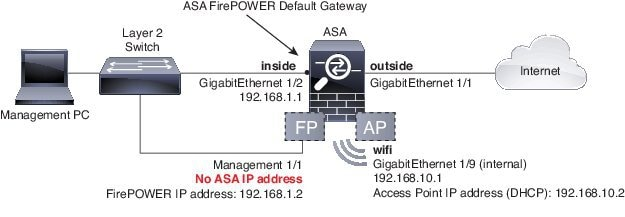 ASA 5506-X 9.6 and Earlier Network