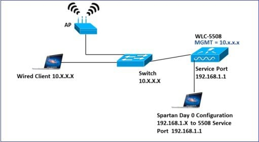 Wlan express setup and best practices deployment guide cisco installing wlc asfbconference2016 Image collections