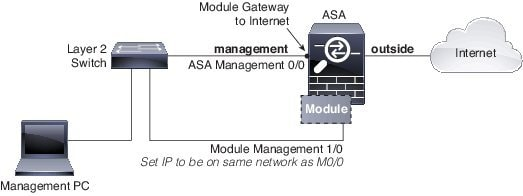Cisco Asa Firepower Module Quick Start Guide Cisco