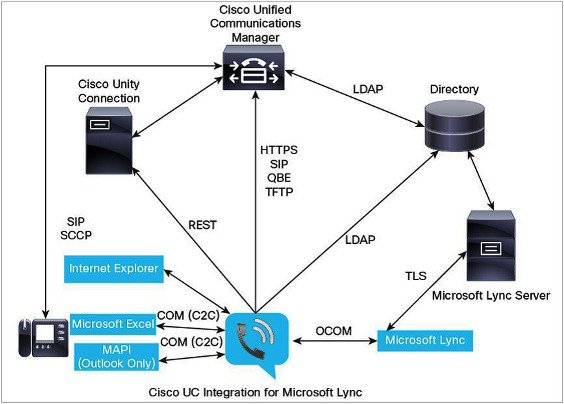 An Introduction to Client Server Networks - Bright Hub