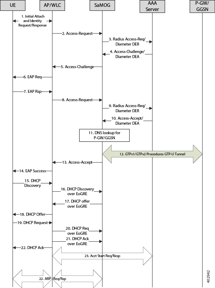 Samog Administration Guide Staros Release 20 Samog Gateway