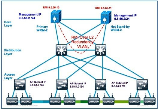 High Availability (SSO) Deployment Guide - Cisco