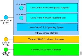 cisco prime network registrar 9 0 jumpstart quick start guide cisco rh cisco com