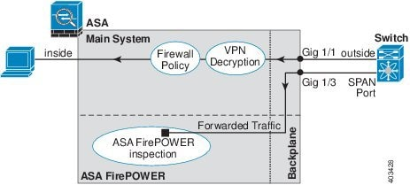 ASA Firepower traffic forwarding diagram.