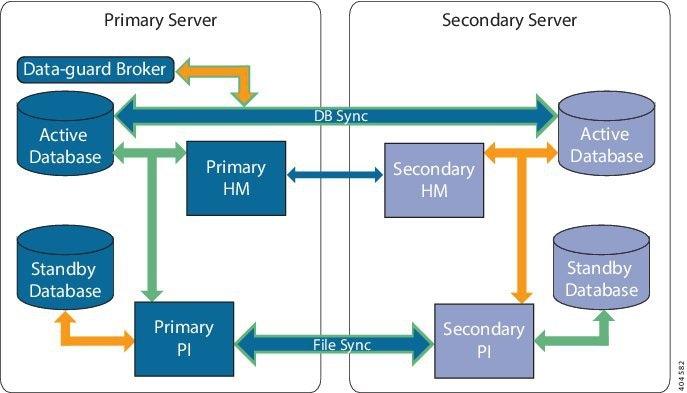 Cisco Prime Infrastructure 3 4 Administrator Guide