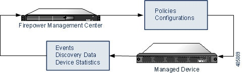 Diagram illustrating information passed between a Firepower Management Center and its managed devices. Policy and configuration information is passed from the Firepower Management Center to the managed devices. Events, discovery data, and device statistics are passed from the managed devices to the Firepower Management Center.