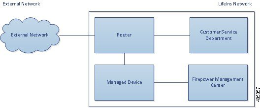 Diagram illustrating a managed device in a passive deployment. External network traffic is routed to the internal destination host, and a copy is sent to the managed device. A Management Center manages the device.