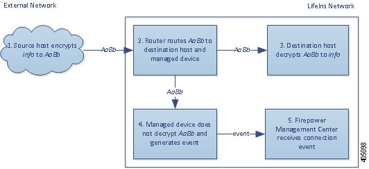 Diagram illustrating the Do Not Decrypt action in a passive deployment. The external host sends encrypted traffic to an internal host. The router routes traffic to the internal host, and a copy to the managed device. The managed device does not decrypt the traffic. It generates a connection event and sends it to the Management Center.