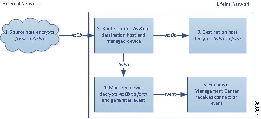Diagram illustrating the Decrypt - Known Key action in a passive deployment inspecting legitimate traffic. The external host sends encrypted traffic to an internal host. The router routes traffic to the internal host, and a copy to the managed device. The managed device decrypts the traffic using the known private key stored in the internal certificate object. It generates a connection event and sends it to the Management Center. The device inspects the decrypted traffic, does not match it against an access control rule, and stops inspecting it.