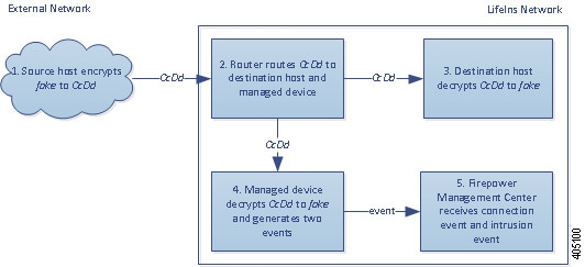 Diagram illustrating the Decrypt - Known Key action in a passive deployment inspecting traffic that is not legitimate. The external host sends encrypted traffic to an internal host. The router routes traffic to the internal host, and a copy to the managed device. The managed device decrypts the traffic using the known private key stored in the internal certificate object. It generates a connection event and sends it to the Management Center. The device matches the decrypted traffic against an access control rule, generates a connection event, and sends it to the Management Center.