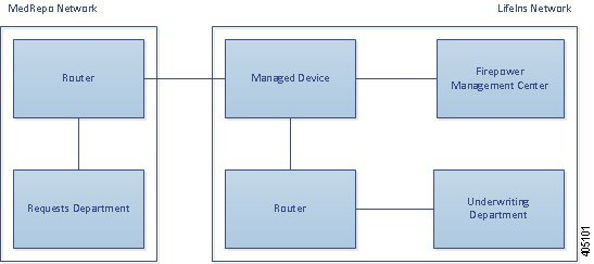 Diagram illustrating a managed device in an inline deployment. External network traffic is routed to the managed device. Traffic that is not blocked is sent to the router, which in turn routes traffic to an internal host. A Management Center manages the device.