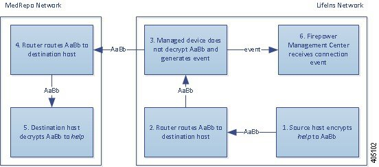 Diagram illustrating the Do Not Decrypt action in an inline deployment. The internal host sends encrypted traffic to an external host. The router routes traffic, and the inline managed device receives it. The managed device does not decrypt the traffic, passing it to the external network, where it is routed to the external host. The managed device generates a connection event and sends it to the Management Center.