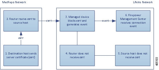 Diagram illustrating the Block action in an inline deployment. The internal host sends encrypted traffic to an external host. The router routes traffic, and the inline managed device receives it. The managed device blocks the traffic, then generates a connection event and sends it to the Management Center.
