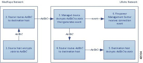 Diagram illustrating the Decrypt - Known Key action in an inline deployment inspecting legitimate traffic. The external host sends encrypted traffic to an internal host. The router routes traffic, and the inline managed device receives it. The managed device decrypts the traffic using the session key obtained with the known server key, generates a connection event, and sends the connection event to the Management Center. The device inspects the decrypted traffic, does not match it against an access control rule, and stops inspecting it. It then reencrypts the traffic and passes it to the destination host.