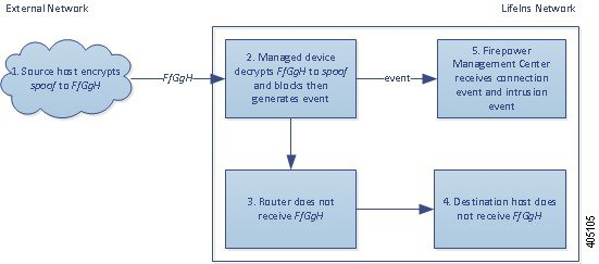 Diagram illustrating the Decrypt - Known Key action in an inline deployment inspecting a spoof attempt. The external host sends encrypted traffic to an internal host. The router routes traffic, and the inline managed device receives it. The managed device decrypts the traffic using the session key obtained with the known server key, generates a connection event, and sends the connection event to the Management Center. The device matches the decrypted traffic against an access control rule and blocks the traffic, generates a connection event, and sends it to the Management Center.