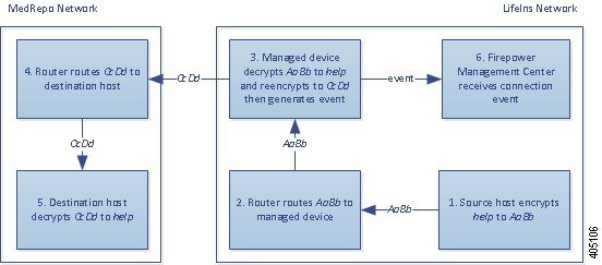 Diagram illustrating the Decrypt - Resign action in an inline deployment. The internal host sends encrypted traffic to an external host. The router routes traffic, and the inline managed device receives it. The managed device resigns the server certificate during the SSL handshake. It decrypts the traffic using the resigned certificate, generates a connection event, and sends the connection event to the Firepower Management Center. It then reencrypts the traffic and passes it to the destination host.